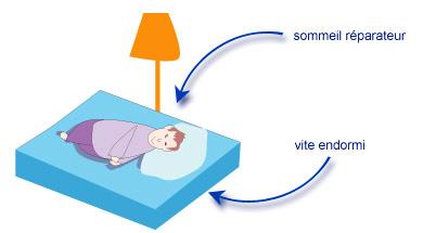 Syndrome d'insuffisance du sommeil
